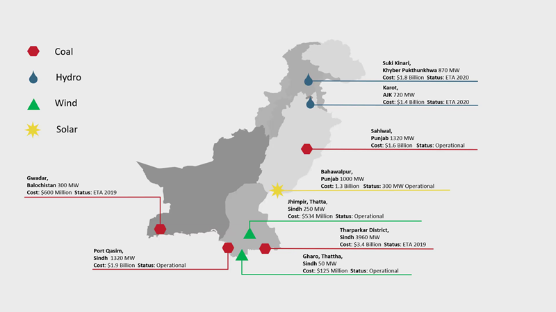 Implications of the Development of Power Projects in Pakistan Under